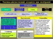 Тактико-діагностичний алгоритм при політравмі ТРАВМА Стабільний стан Шок І-ІІ...