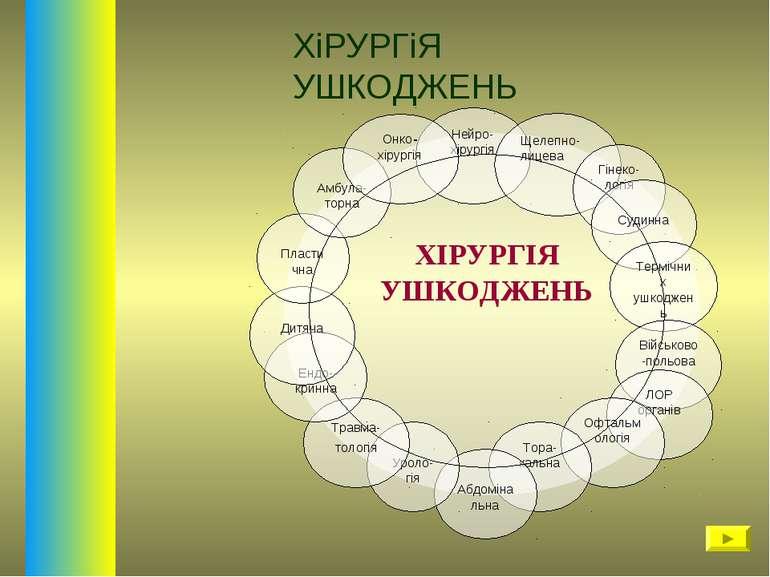 Нейро-хірургія Щелепно-лицева Гінеко-логія Судинна Термічних ушкоджень Військ...