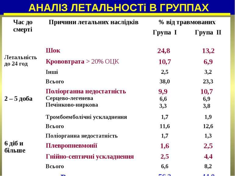 АНАЛІЗ ЛЕТАЛЬНОСТі В ГРУППАХ Час до смерті Причини летальних наслідків % від ...