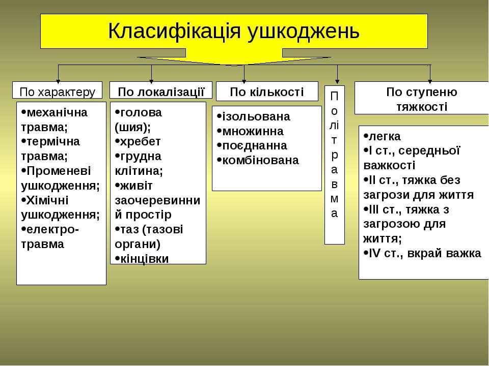 Класифікація ушкоджень По характеру По локалізації По кількості По ступеню тя...