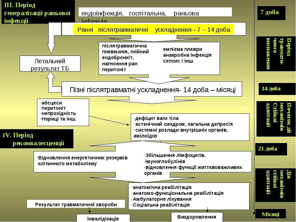 ІІІ. Період генералізації раньової інфекції Період травмати-чного виснаження ...
