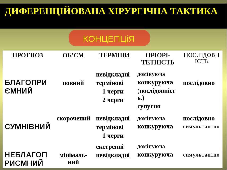 ДИФЕРЕНЦІЙОВАНА ХІРУРГІЧНА ТАКТИКА ПРОГНОЗ ОБ'ЄМ ТЕРМІНИ ПРІОРІ-ТЕТНІСТЬ ПОСЛ...
