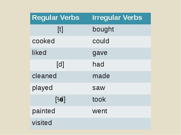 Regular Verbs Irregular Verbs [t] bought cooked could liked gave [d] had clea...