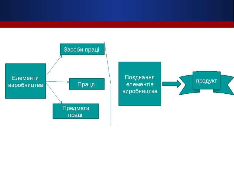 Елементи виробництва Засоби праці Праця Предмети праці Поєднання елементів ви...