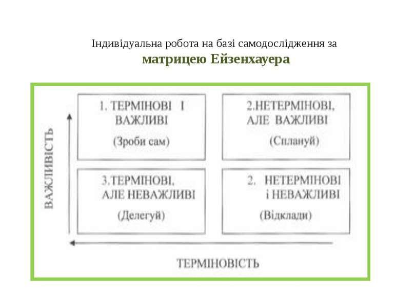 Індивідуальна робота на базі самодослідження за матрицею Ейзенхауера
