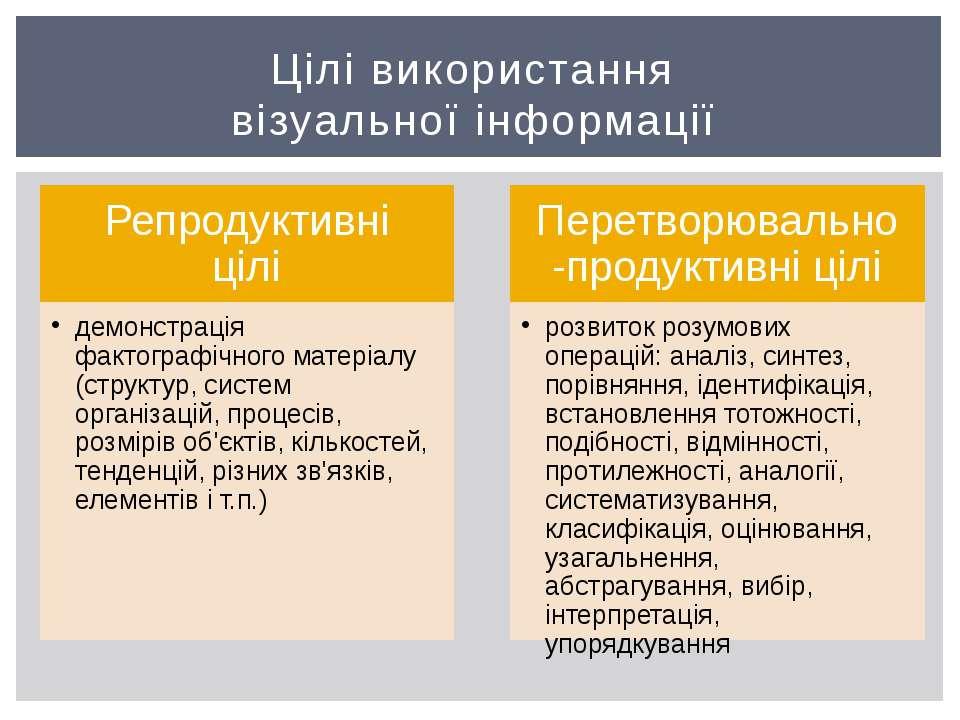 Цілі використання візуальної інформації