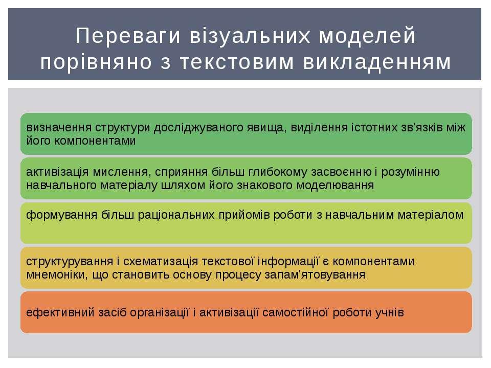 Переваги візуальних моделей порівняно з текстовим викладенням