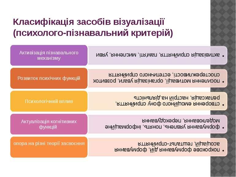 Класифікація засобів візуалізації (психолого-пізнавальний критерій)
