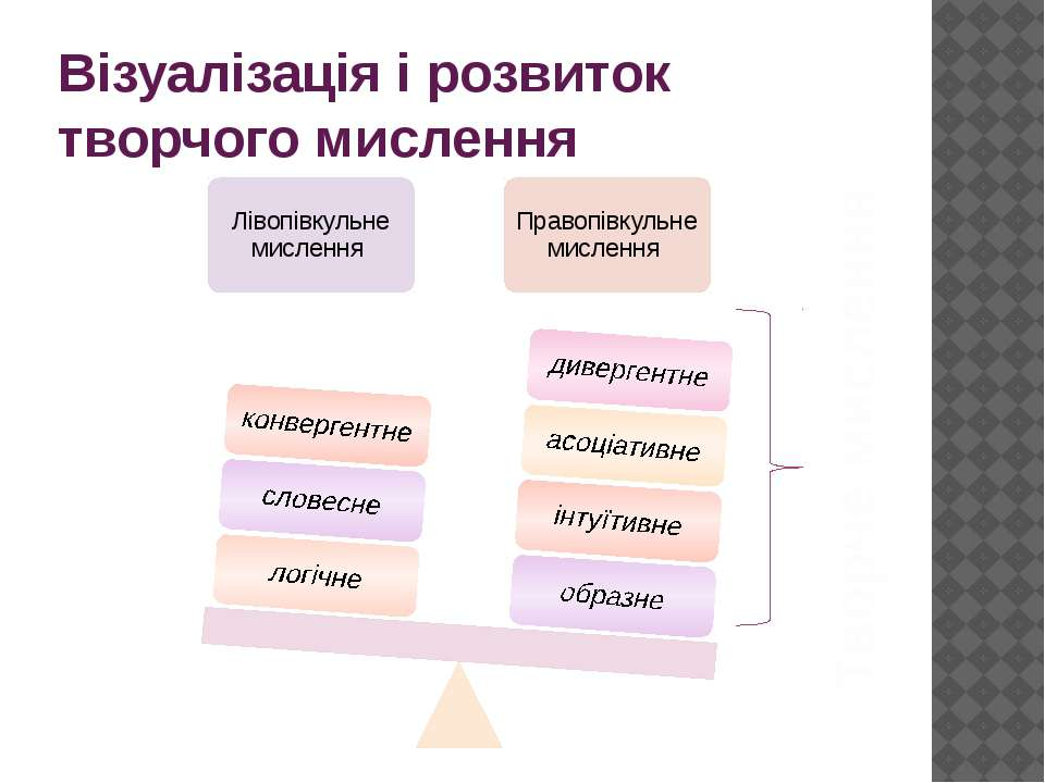 Візуалізація і розвиток творчого мислення Творче мислення