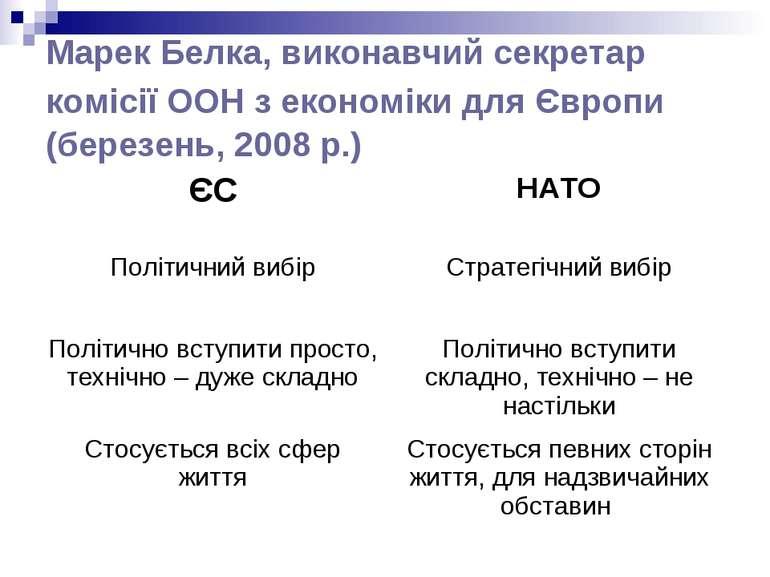 Марек Белка, виконавчий секретар комісії ООН з економіки для Європи (березень...
