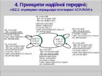 4. Принципи надійної передачі: rdt2.1: отримувач опрацьовує спотворені ACK/NAKs