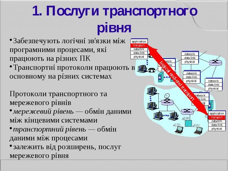 1. Послуги транспортного рівня Забезпечують логічні зв'язки між програмними п...