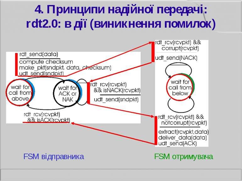 4. Принципи надійної передачі: rdt2.0: в дії (виникнення помилок) FSM відправ...