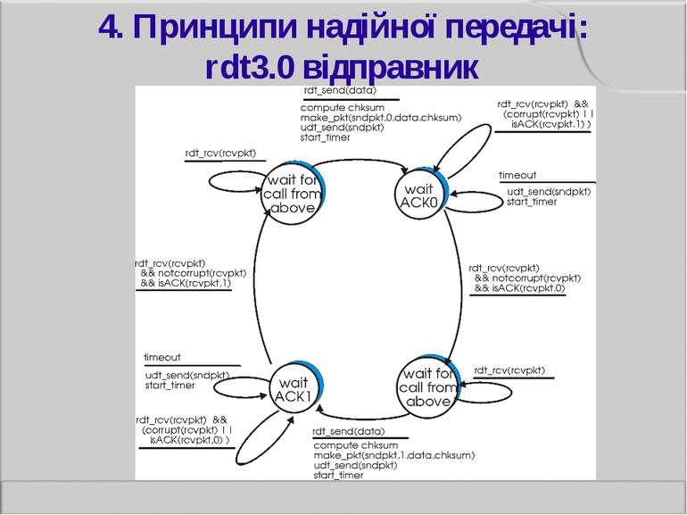 4. Принципи надійної передачі: rdt3.0 відправник