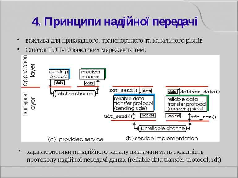 4. Принципи надійної передачі важлива для прикладного, транспортного та канал...