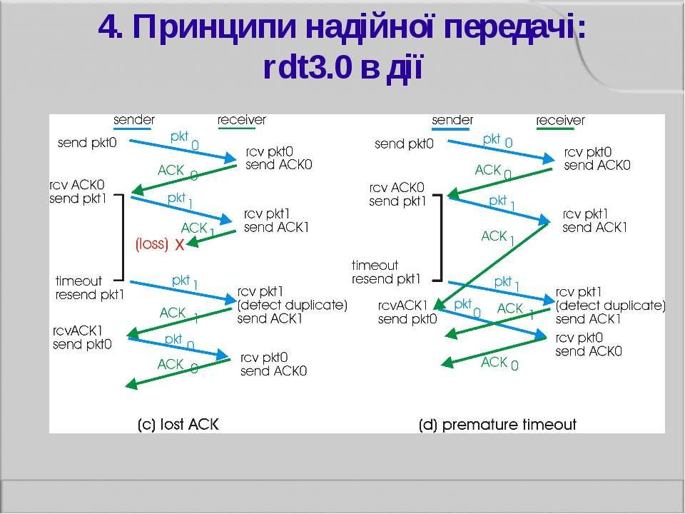 4. Принципи надійної передачі: rdt3.0 в дії