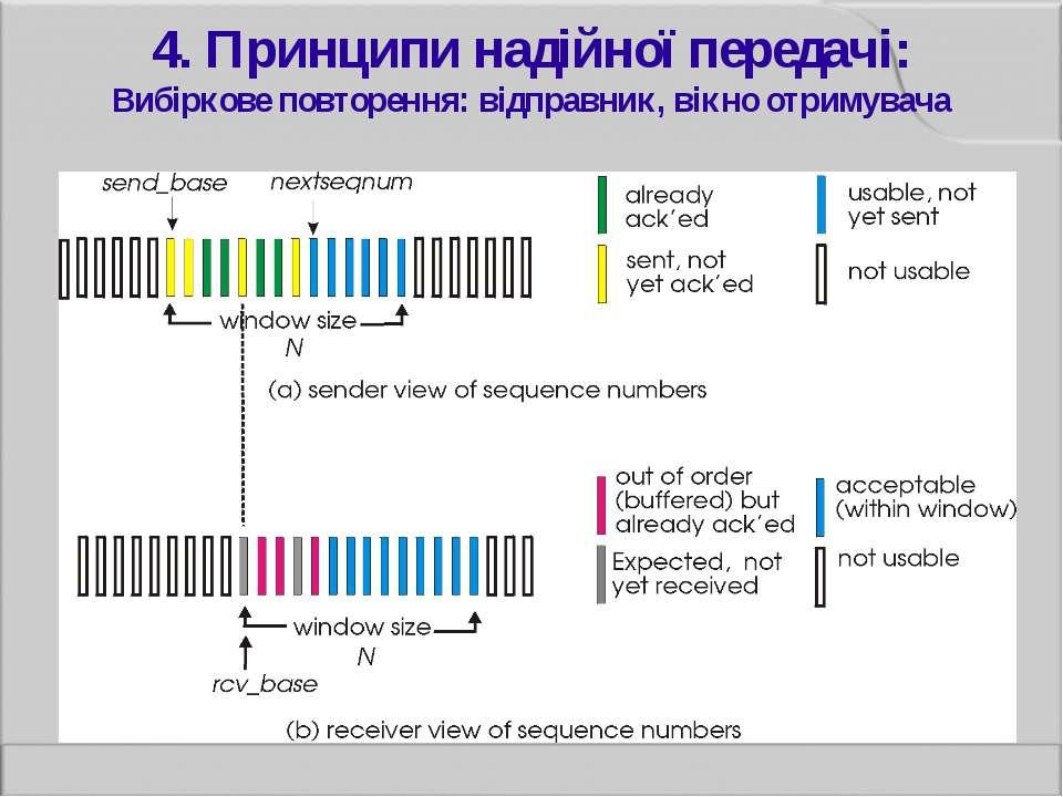 4. Принципи надійної передачі: Вибіркове повторення: відправник, вікно отриму...