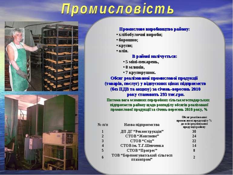 № п/п Назва підприємства Обсяг реалізованої промислової продукції у % до всіє...