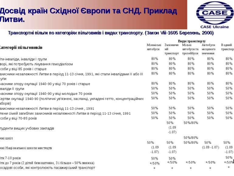 Досвід країн Східної Європи та СНД. Приклад Литви. Транспортні пільги по кате...