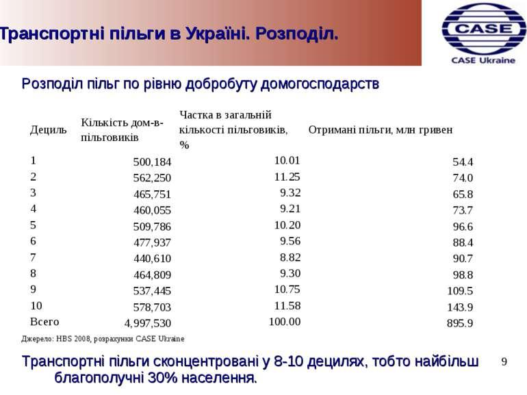 Транспортні пільги в Україні. Розподіл. Розподіл пільг по рівню добробуту дом...