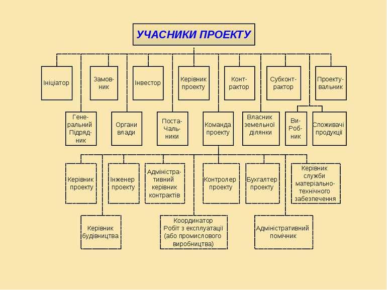 Керівник будівництва Замов- ник Інвестор Керівник проекту Конт- рактор Субкон...