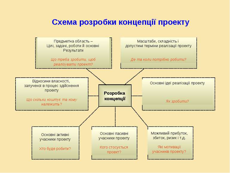 Схема розробки концепції проекту Розробка концепції Предметна область – Цілі,...