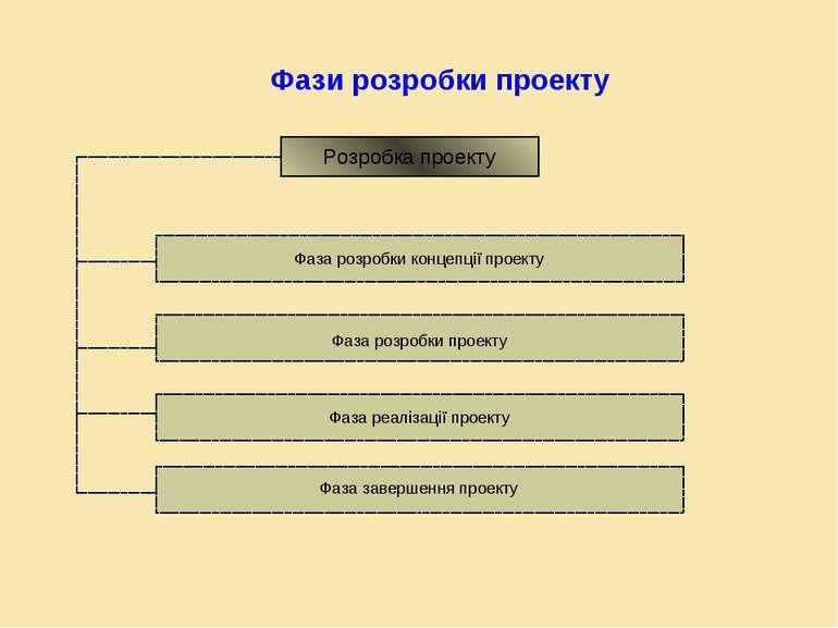 Фази розробки проекту Розробка проекту Фаза розробки концепції проекту Фаза р...