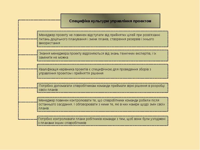 Специфіка культури управління проектом Менеджер проекту не повинен відступати...
