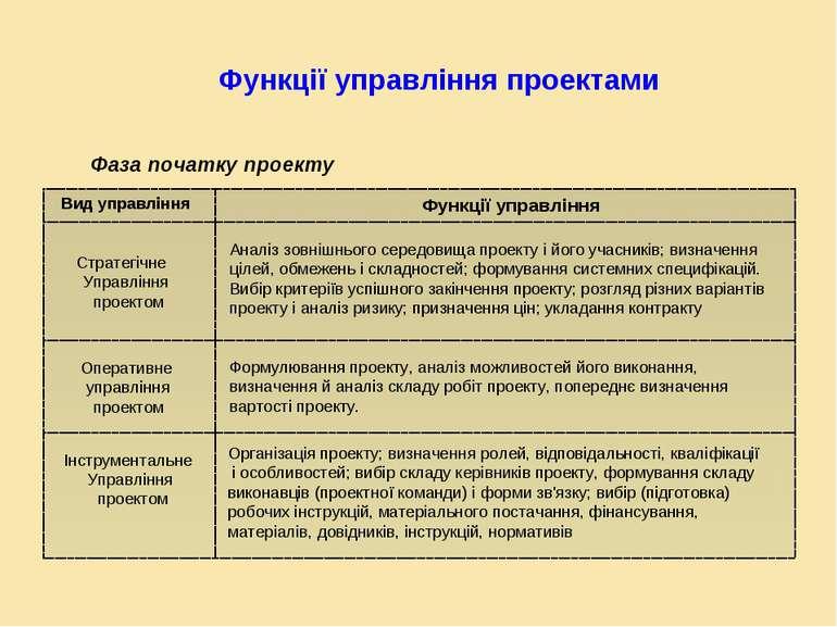 Функції управління проектами Фаза початку проекту Вид управління Функції упра...