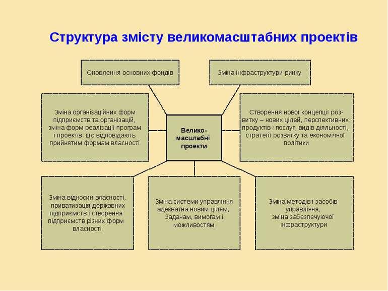 Структура змісту великомасштабних проектів Велико- масштабні проекти Оновленн...