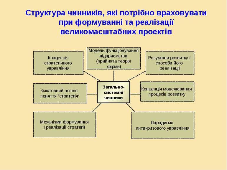 Загально- системні чинники Концепція стратегічного управління Розуміння розви...