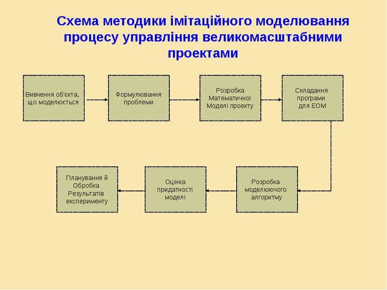 Схема методики імітаційного моделювання процесу управління великомасштабними ...