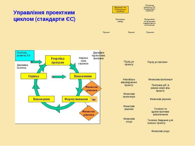 Розробка програм Оцінка Виконання Визначення Формулювання чи Фінансове рішенн...