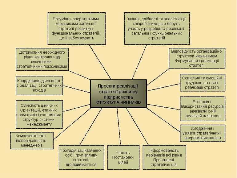 Проекти реалізації стратегії розвитку підприємства СТРУКТУРА ЧИННИКІВ Розумін...