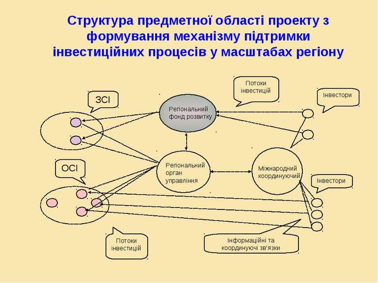 Структура предметної області проекту з формування механізму підтримки інвести...