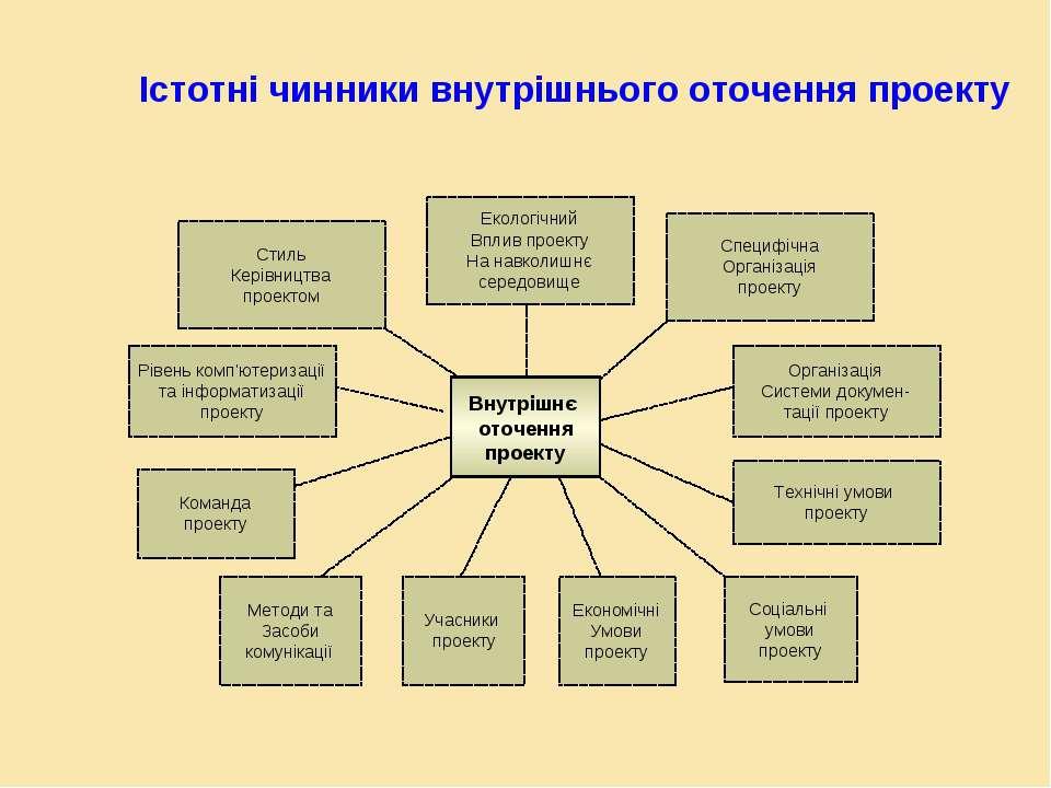 Істотні чинники внутрішнього оточення проекту Внутрішнє оточення проекту Соці...