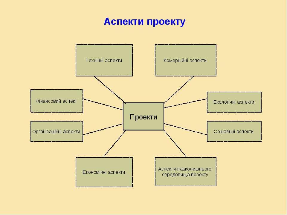 Проекти Технічні аспекти Комерційні аспекти Фінансовий аспект Організаційні а...