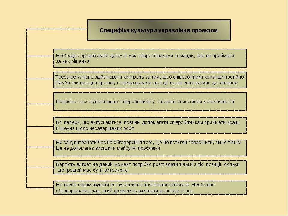 Специфіка культури управління проектом Необхідно організувати дискусії між сп...