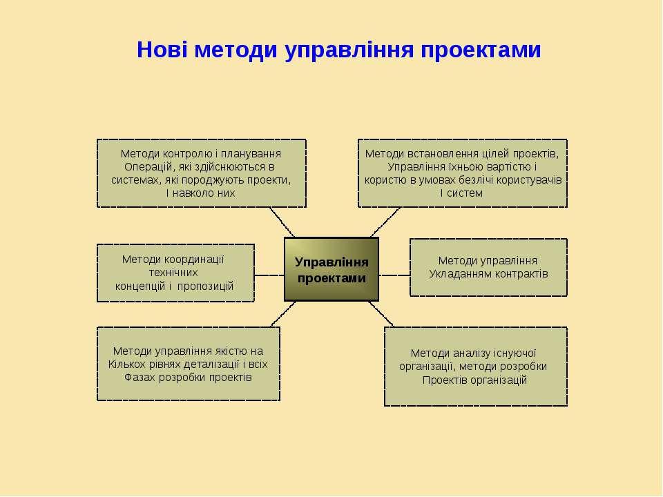 Управління проектами Методи контролю і планування Операцій, які здійснюються ...