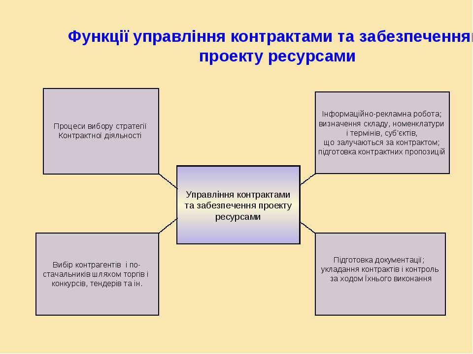 Функції управління контрактами та забезпеченням проекту ресурсами Управління ...