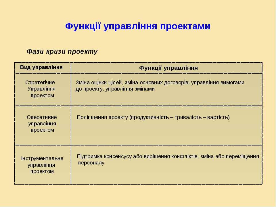 Функції управління проектами Вид управління Функції управління Стратегічне Уп...