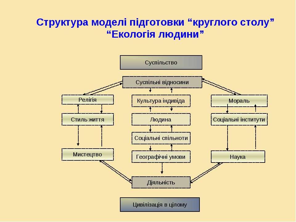 """Структура моделі підготовки """"круглого столу"""" """"Екологія людини"""" Суспільство Су..."""