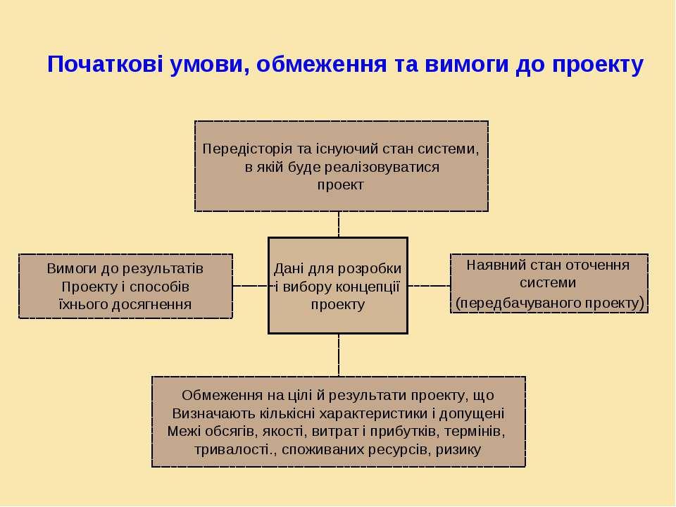 Початкові умови, обмеження та вимоги до проекту Передісторія та існуючий стан...