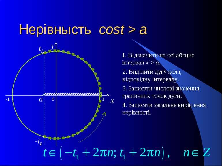 Нерівнысть cost > a 0 x y 1. Відзначити на осі абсцис інтервал x > a. 2. Виді...