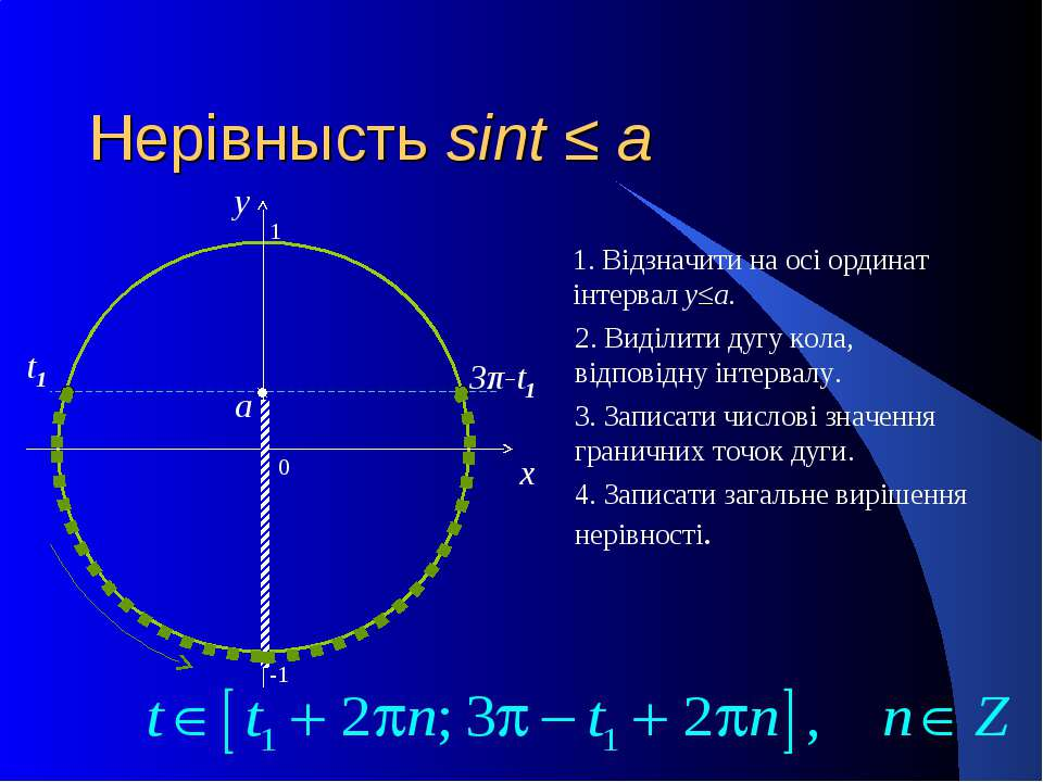 Нерівнысть sint ≤ a 0 x y 1. Відзначити на осі ординат інтервал y≤a. 2. Виділ...
