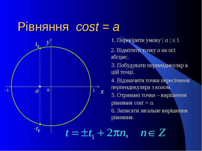 Рівняння cost = a 0 x y 2. Відмітити точку а на осі абсцис. 3. Побудувати пер...