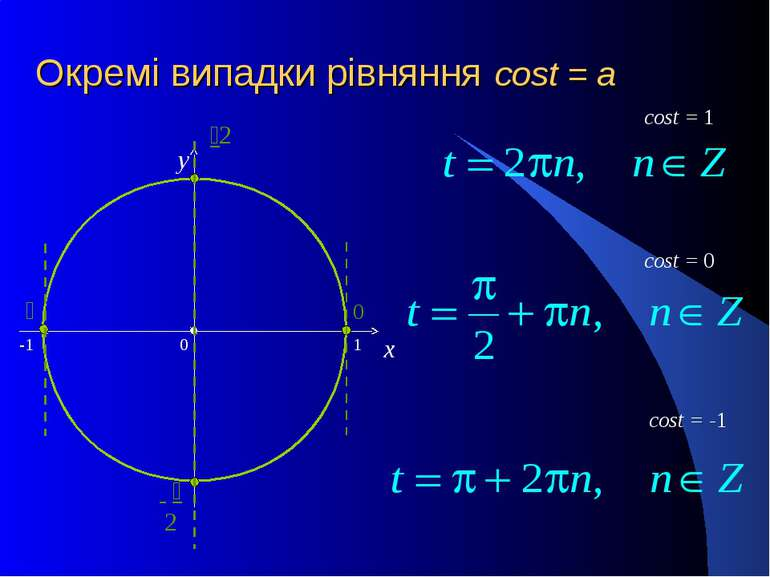 Окремі випадки рівняння cost = a x y cost = 0 cost = -1 cost = 1
