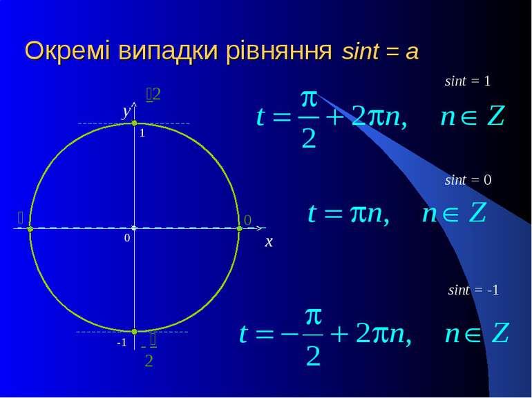 Окремі випадки рівняння sint = a x y sint = 0 sint = -1 sint = 1