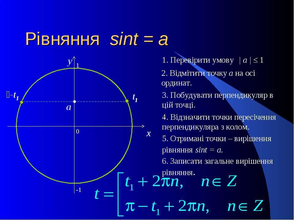 Рівняння sint = a 0 x y 2. Відмітити точку а на осі ординат. 3. Побудувати пе...
