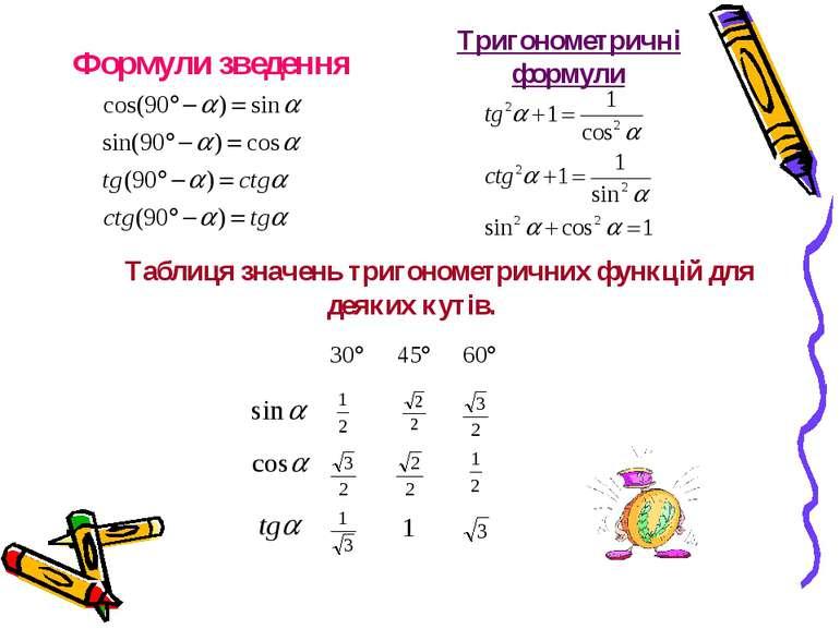 Формули зведення Тригонометричні формули Таблиця значень тригонометричних фун...